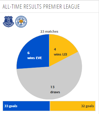 Head to Head Everton vs Leicester Premier League